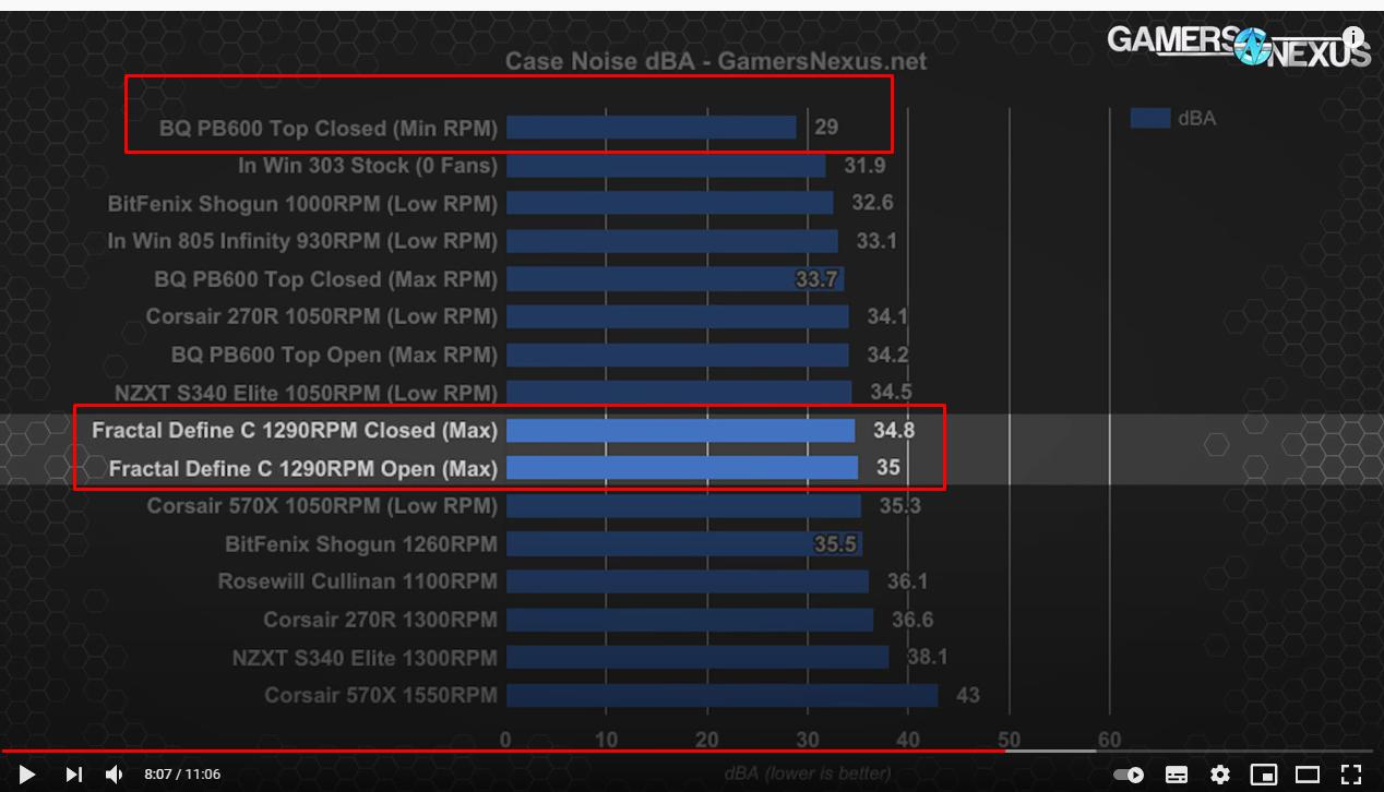 Graf ukazující jednotlivé srovnání skříni a hluku. Nejtišší je BeQuiet PB600 uzavřená na minimum otáček ventilátorů 29 dBA, dokonce i s maximálními otáčkami ventilátorů je Bequiet stále o téměř 1 dBA tišší, než uzavřená Fractal Define C běžící na 1290 otáček ventilátorů