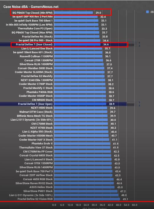 Fractal Define 7 je zhruba podobně tichá, jako R6, ale na Bequiet PB600 zkrátka nemá a ztrácí na vítěze ve videu Gamers Nexus o celých 5,6 dBA